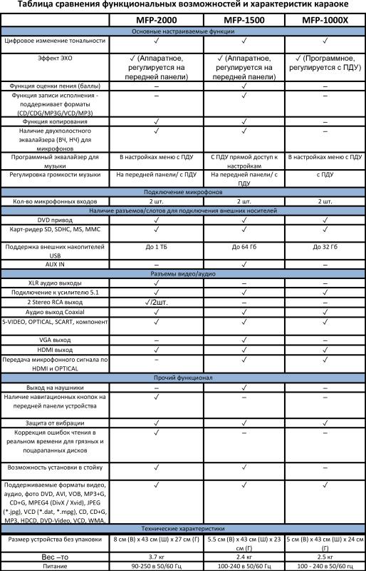 Madboy MFP-1000X универсальный караоке плеер
